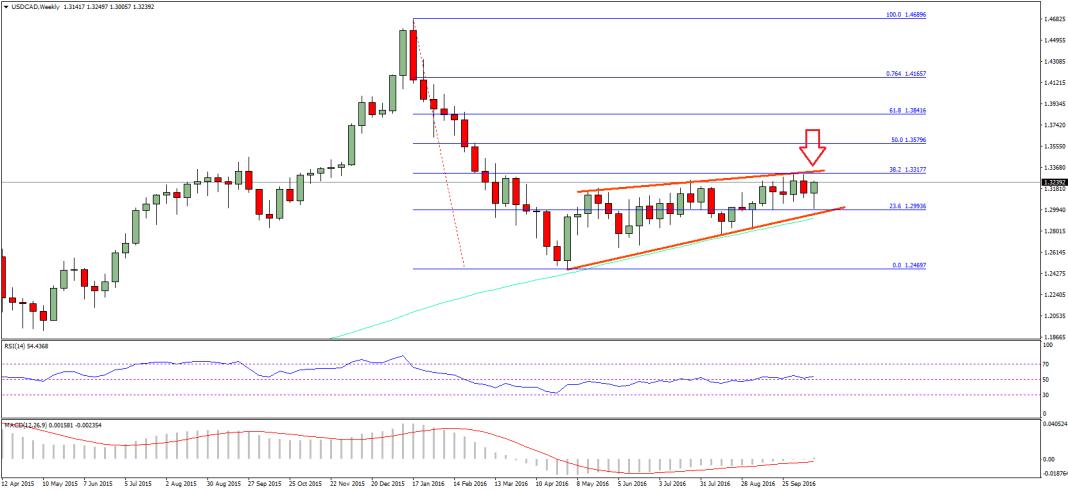 USD/CAD Technical Analysis Canadian Dollar