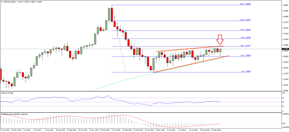 USD/CAD Technical Analysis Canadian Dollar