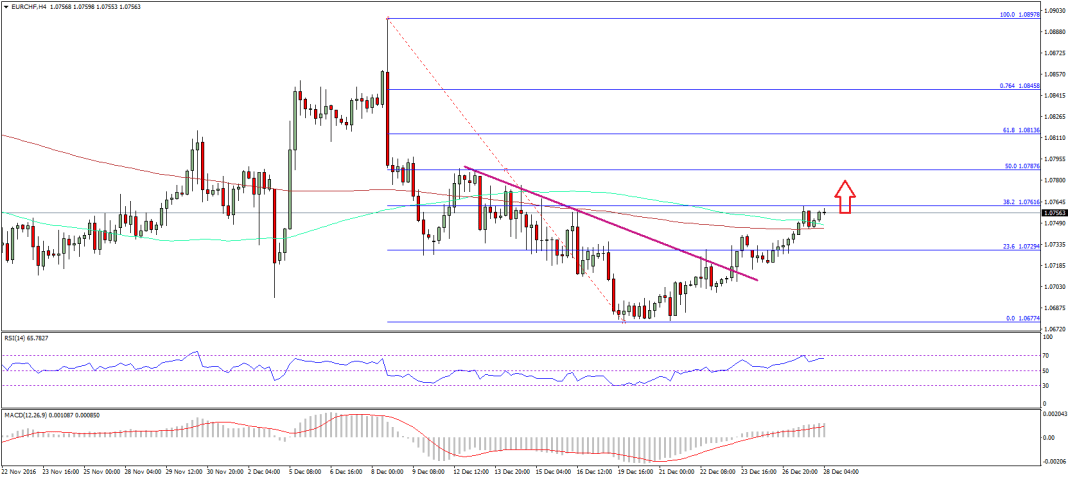 EUR/CHF Technical Analysis Euro Swiss Franc