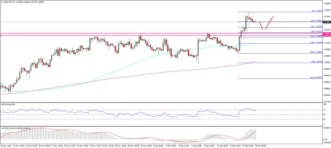 USD/CHF Technical Analysis Dollar