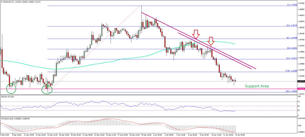 EUR/AUD Analysis – Euro To Aussie Dollar