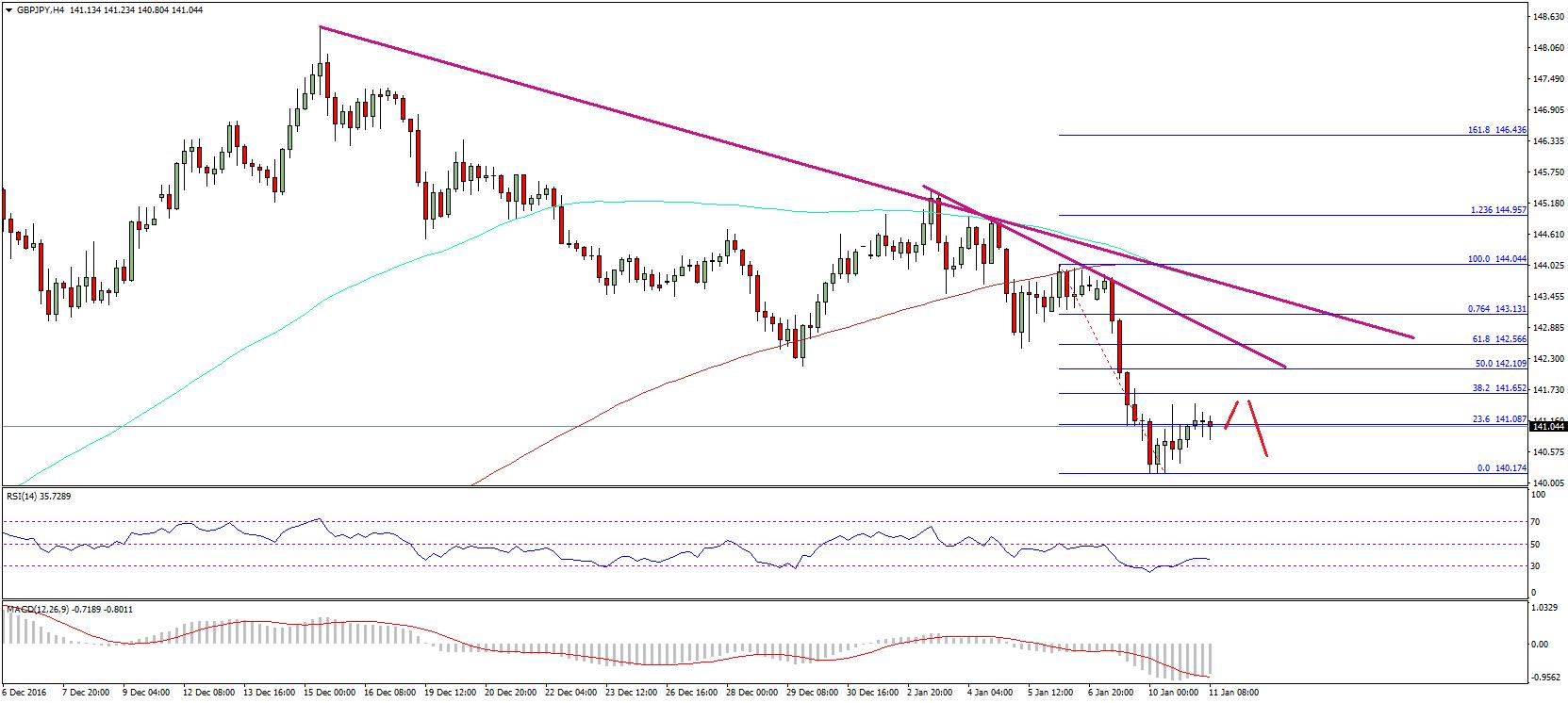 Forex pound yen