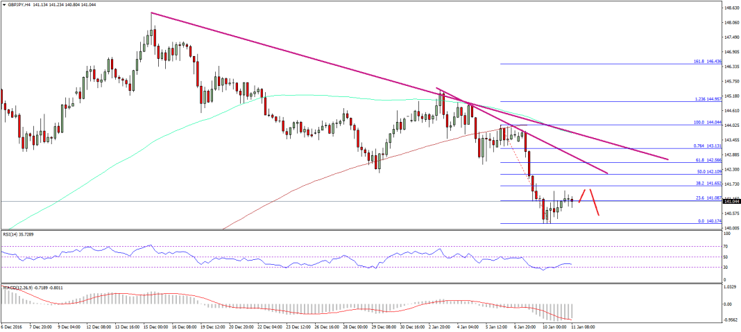 GBP/JPY Technical Analysis Pound Yen