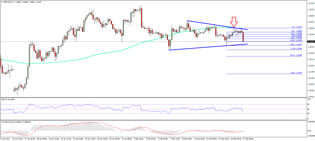 GBP/USD Technical Analysis Pound Dollar