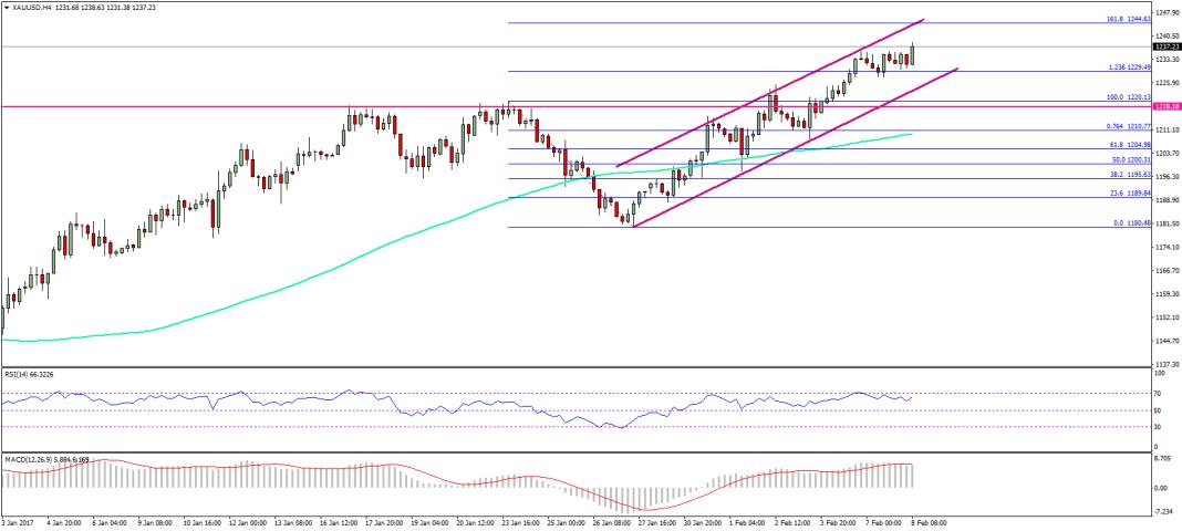 Gold Price US Dollar Forecast