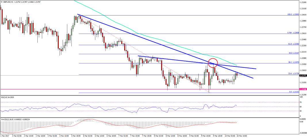 GBP/USD Technical Analysis Pound US Dollar