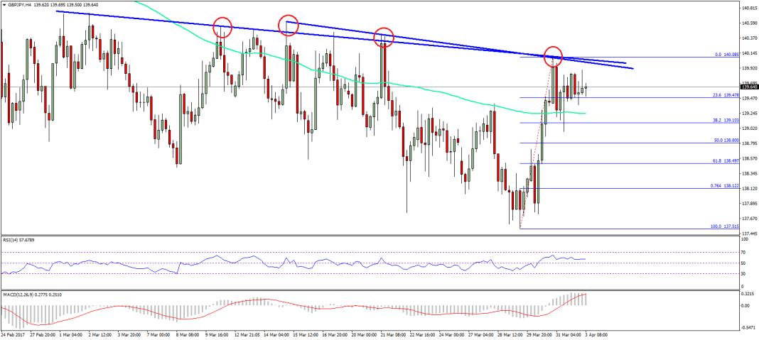 GBP/JPY Technical Analysis British Pound Yen