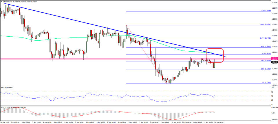 GBP/USD Technical Analysis British Pound US Dollar