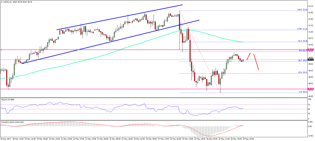 Crude Oil Price Technical Analysis