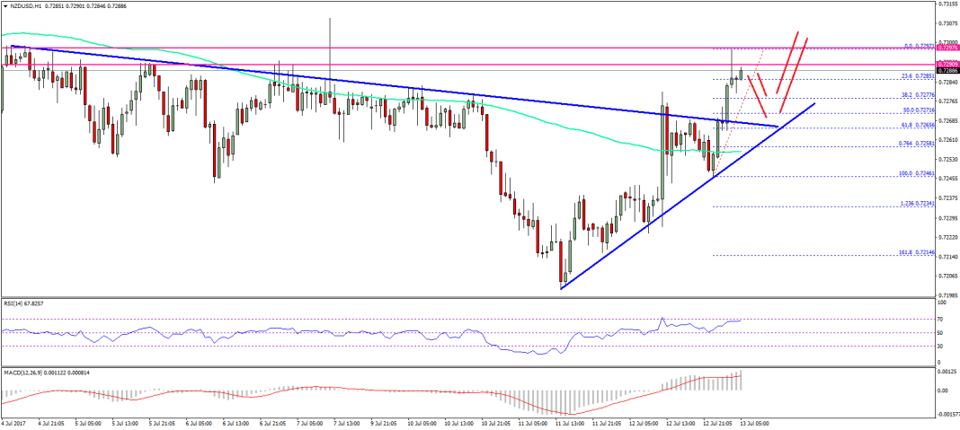 NZD/USD Technical Analysis New Zealand Dollar US Dollar