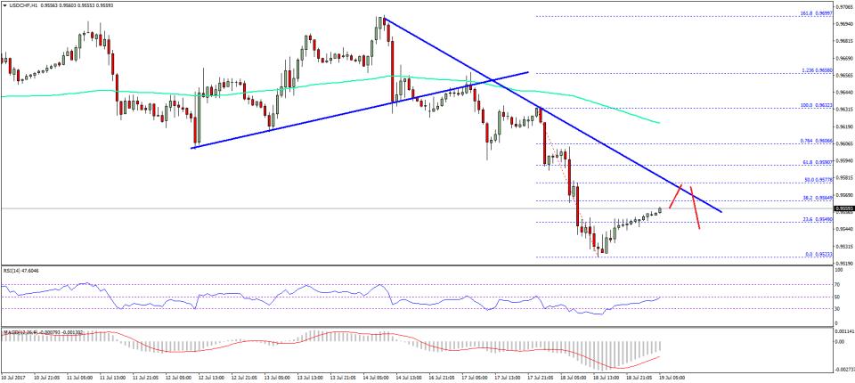 USD/CHF Technical Analysis US Dollar Swiss Franc