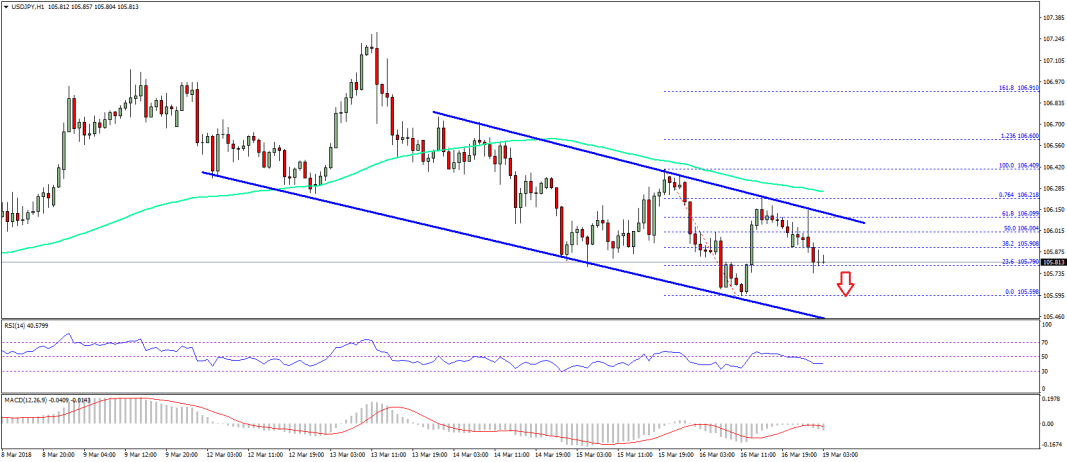 USD/JPY Technical Analysis US Dollar Japanese Yen