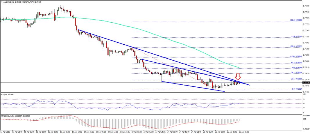 AUD/USD Technical Analysis Aussie Dollar US Dollar