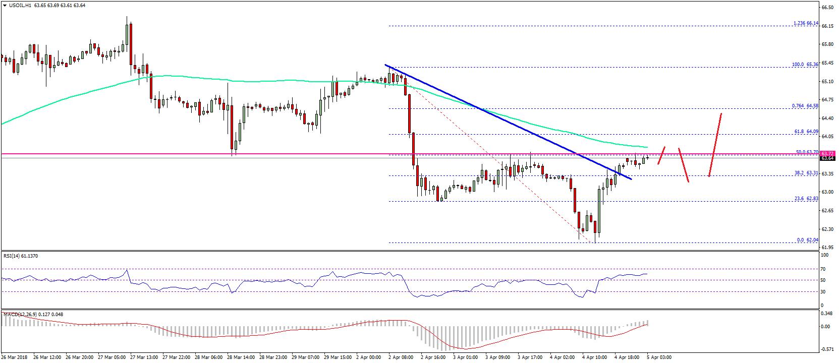 Oil Price Chart | ForexGator com