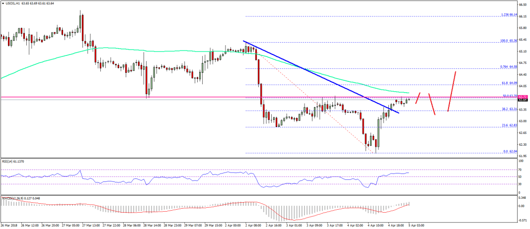 Oil Price Technical Analysis