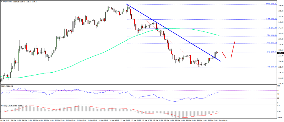 Gold Price Technical Analysis US Dollar