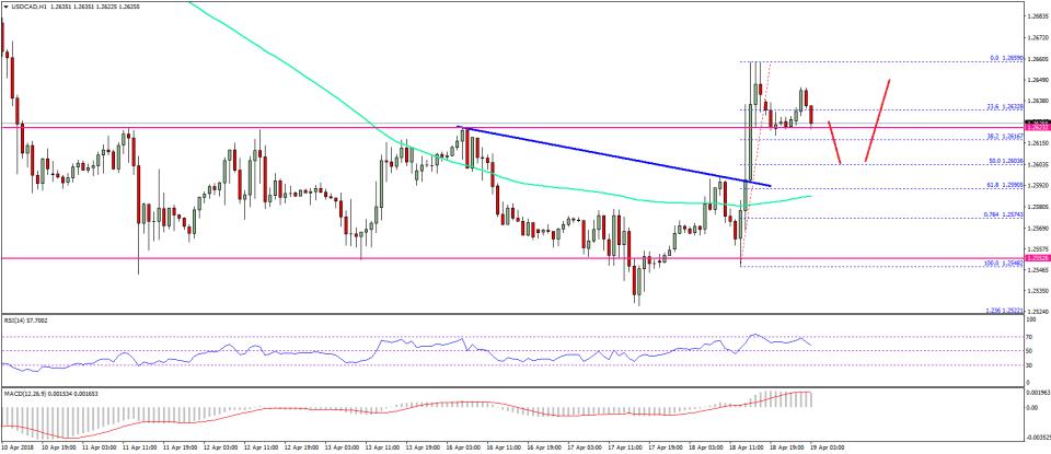 USD/CAD Technical Analysis US Dollar Canadian Dollar