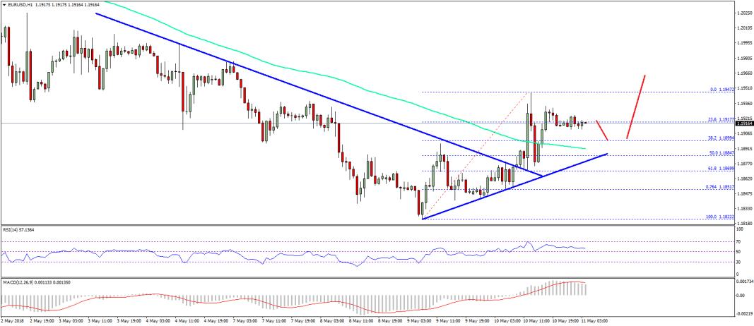 EUR/USD Technical Analysis Euro US Dollar