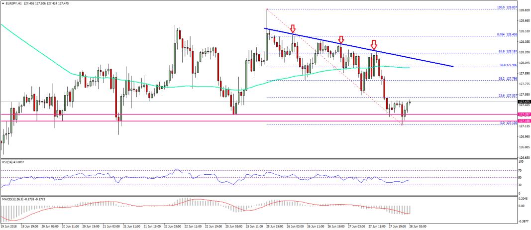 EUR/JPY Technical Analysis Euro Japanese Yen