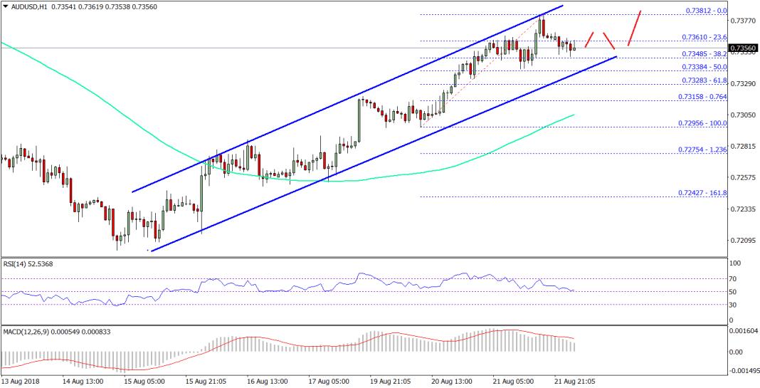 AUD/USD Technical Analysis Aussie Dollar US Dollar Chart