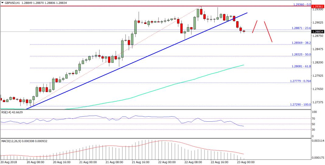 GBP/USD Technical Analysis British Pound US Dollar