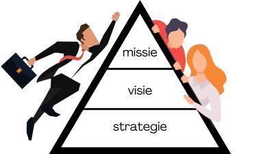 tradingplan-missie-visie-strategie-forexgroentje