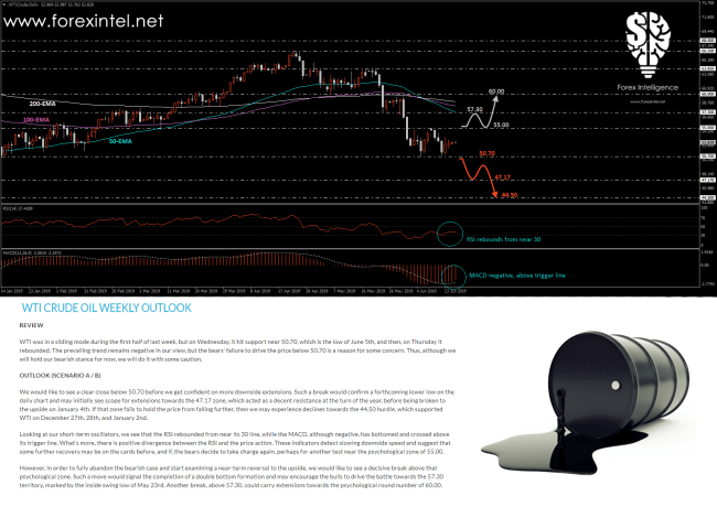 Crude Oil Technical Outlook