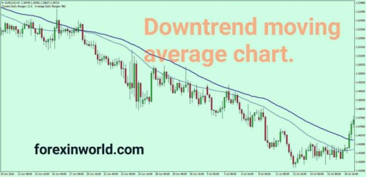 downtrend moving average