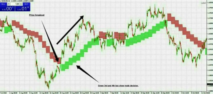 forex cloud strategy buy signal