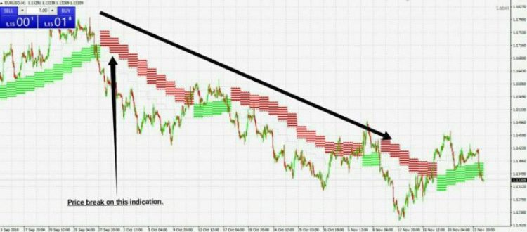 forex cloud strategy sell signal
