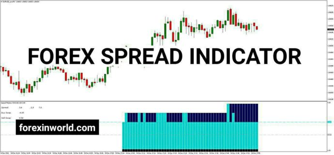 Forex Spread Indicator