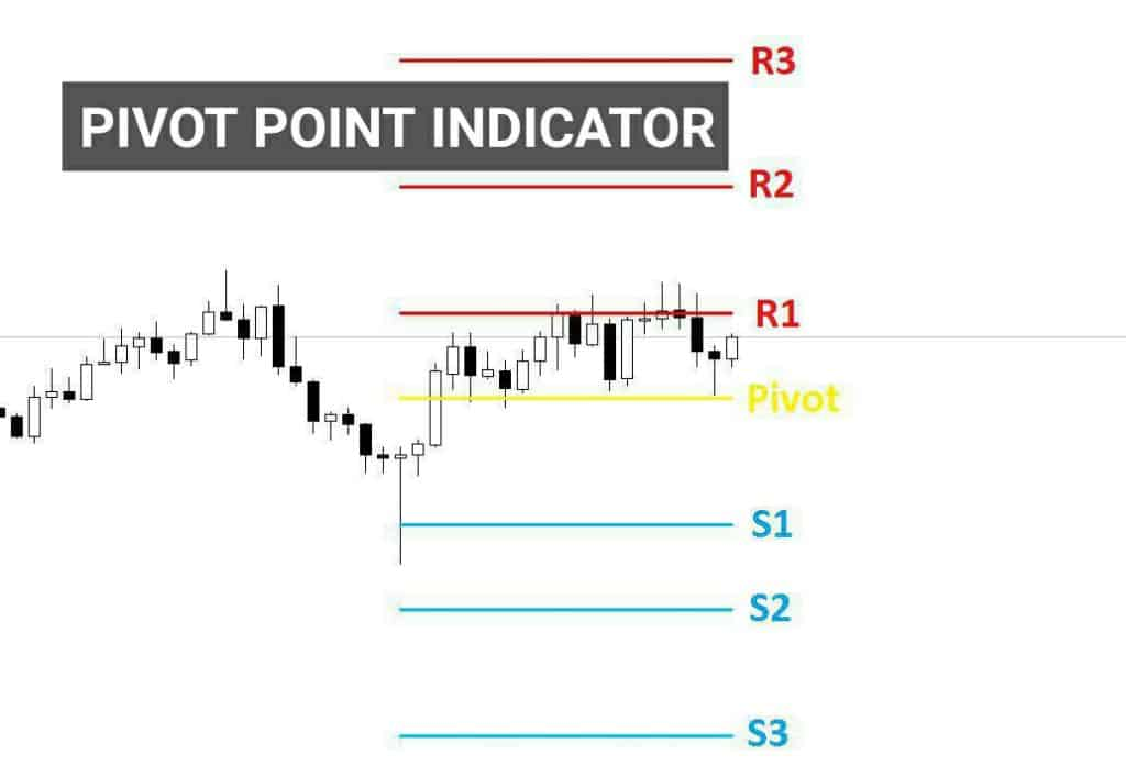 pivot point indicator