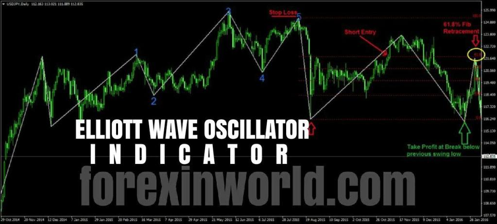 Elliott Wave Oscillator Indicator