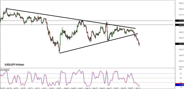 Replace Adjustment: USD/JPY Downtrend Pullback