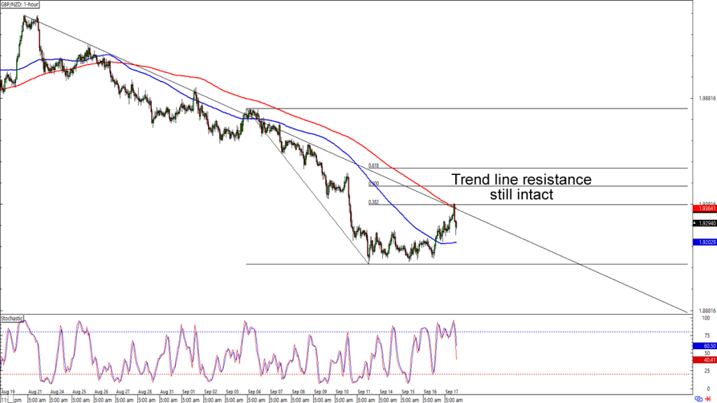 Chart Work: Short-Term Retracements on EUR/GBP and GBP/NZD