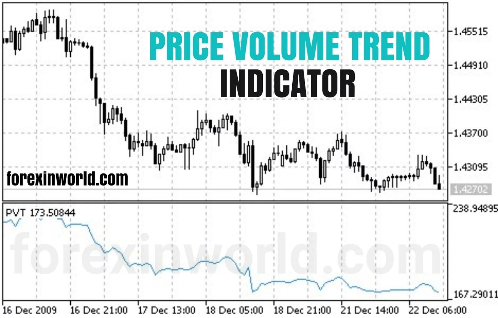 price volume trend indicator