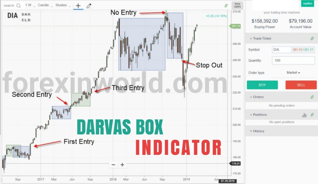Darvas Box Indicator