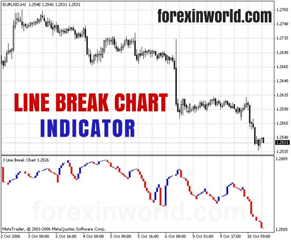 Line Break Chart Indicator