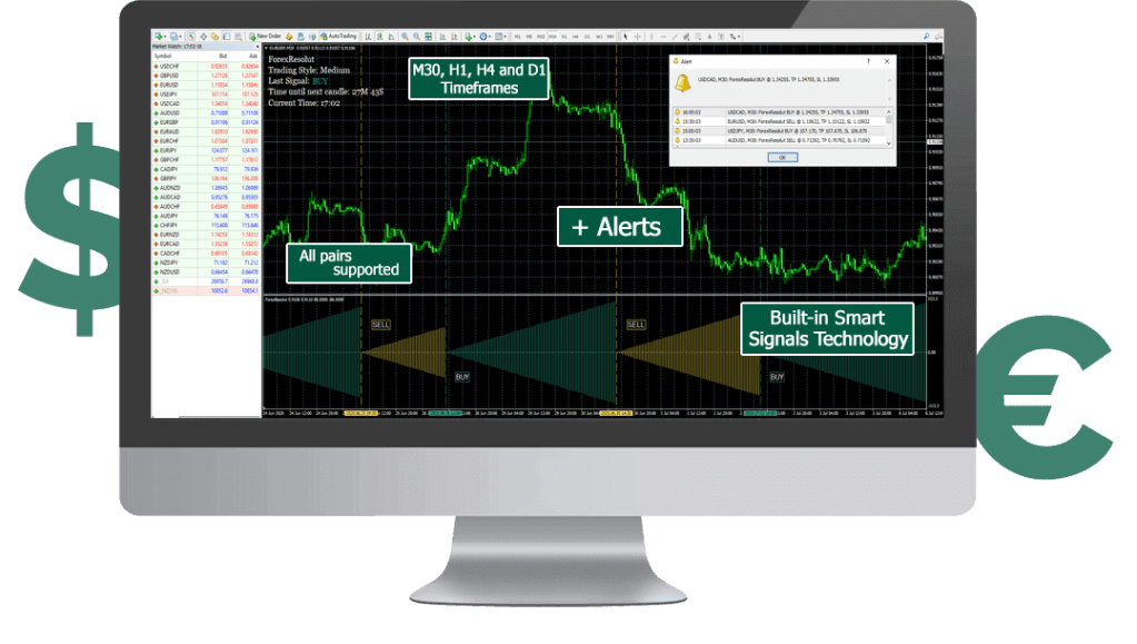 forex resolut trading chart on PC