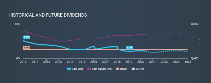 DSM:QIBK Historical Dividend Yield July 1st 2020