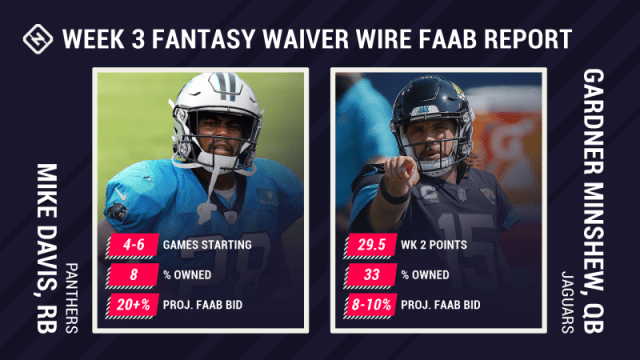 Fantasy Waiver Wire: FAAB Report for Week 3 pickups, free agents