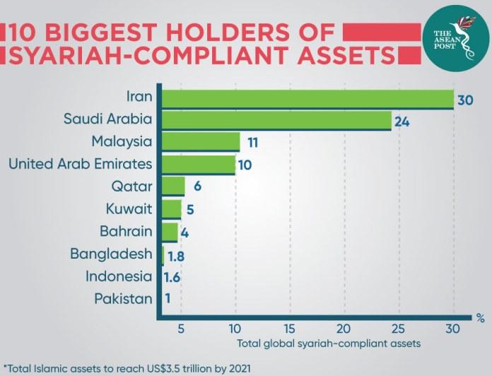 Syariah Holders