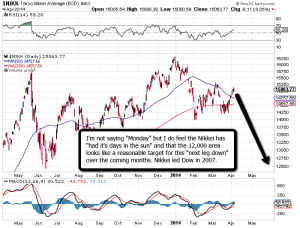 Nikkei_Top_Led_Dow_2007