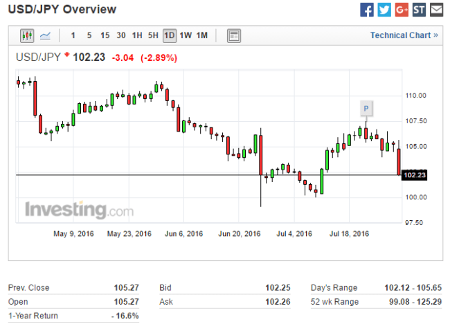 USD / JPY headed for parity.