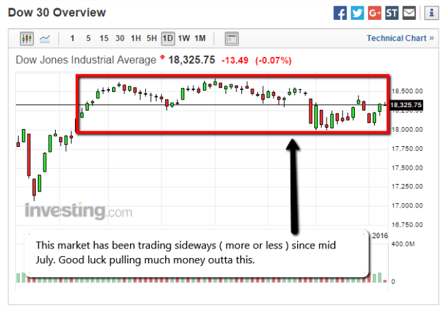 dow_trading_sideways_for_months