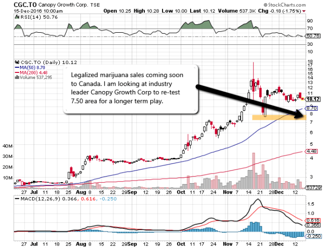 Canopy_Growth_Corp_Chart
