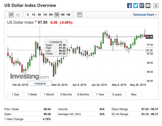 U.S Dollar Top