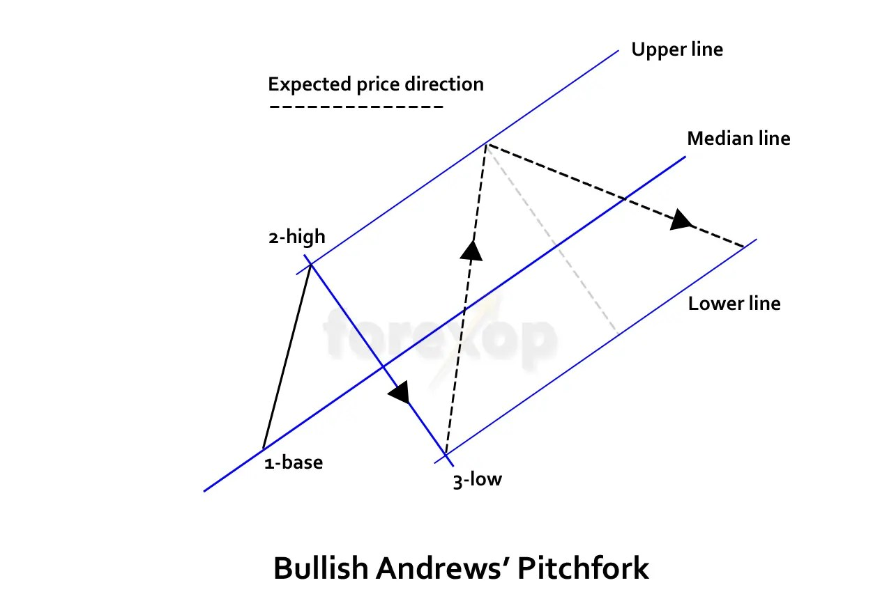 Pitchfork Method Foryzing Trends And Price Channels