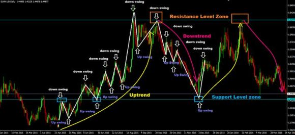 Forex Swing Trading Indicator Strategies System For MT4 Download