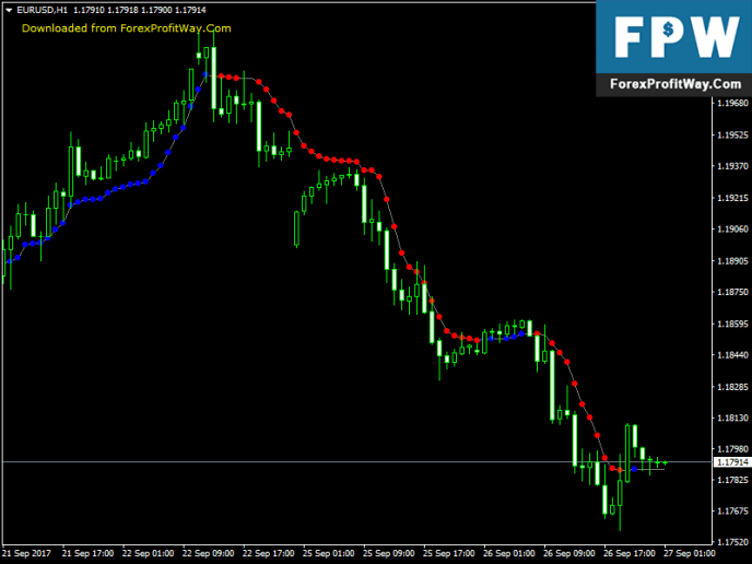 Download AMA Optimized Free Best Forex Indicator For Mt4 l ...